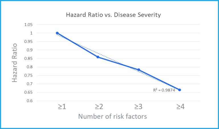 hazard-ratio